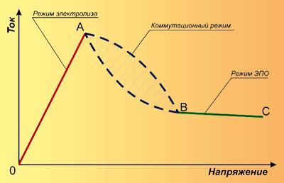 Обобщенная вольтамперная характеристика ЭПО