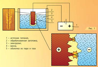 Схема процесса электролитно-плазменной обработки